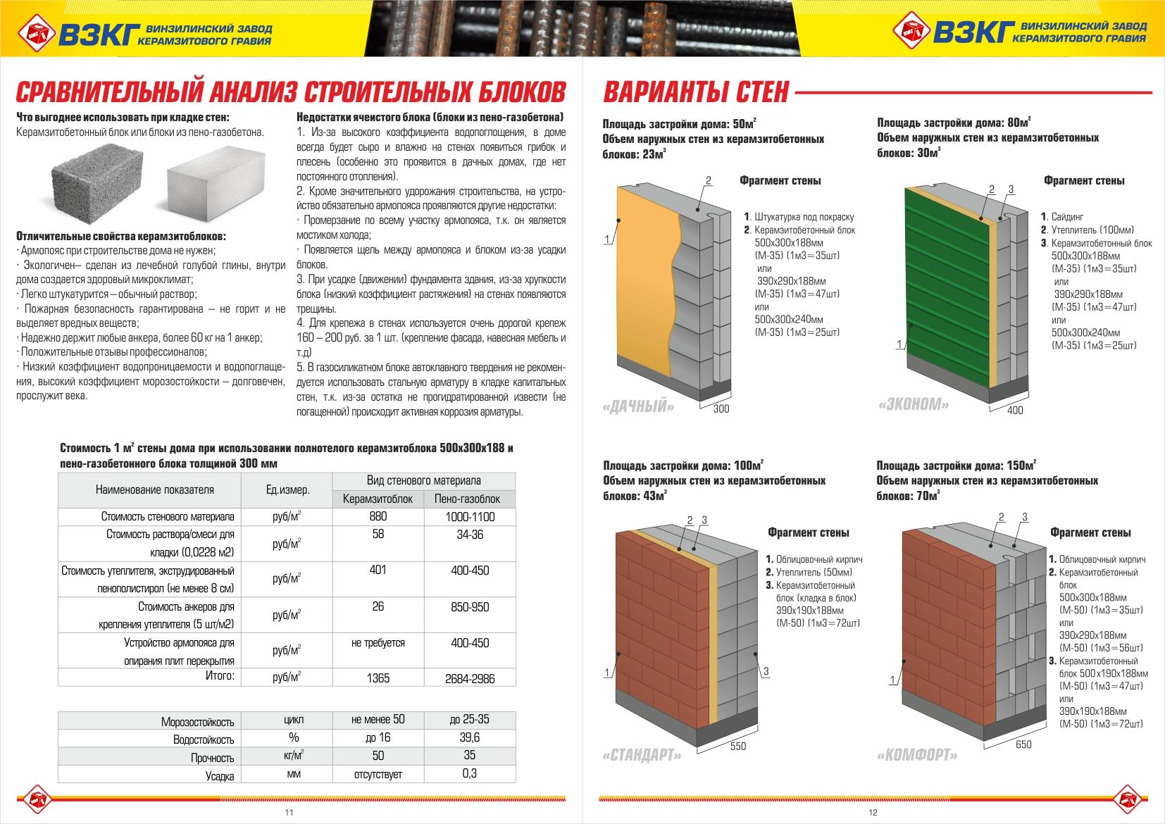 Себестоимость керамзитоблока 5